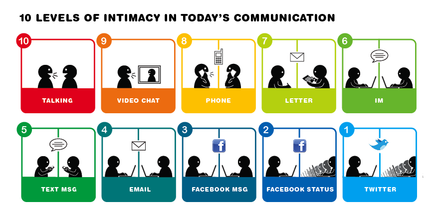 levels-intimacy-communication